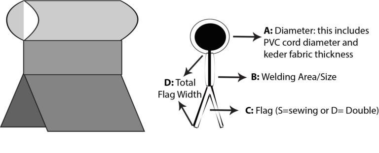 Keder flags | Description of double flag keder