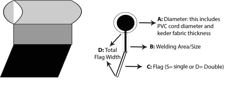 Keder flags | Description of double flag keder